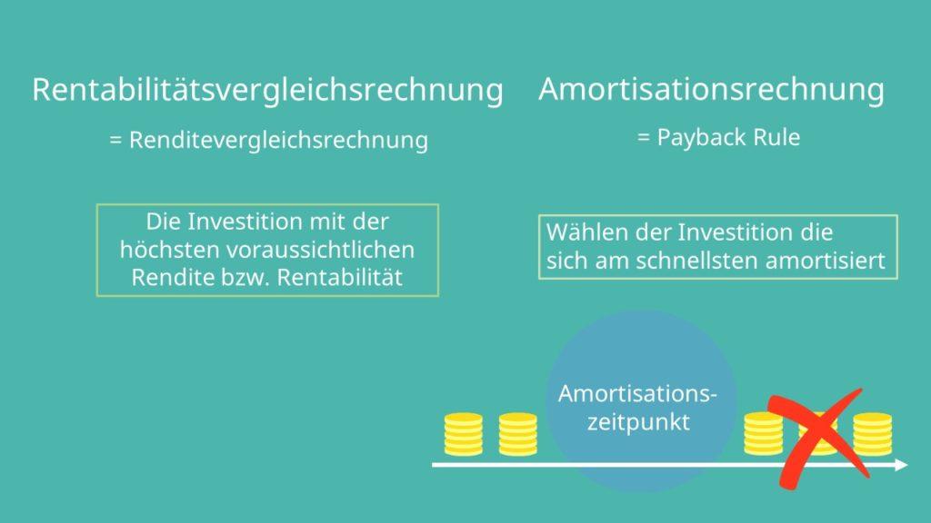 Amortisationsrechnung, Rentabilitätsvergleichsrechnung, statische Investitionsrechnung, payback rule