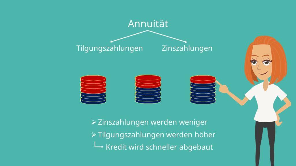 Annuität, Annuität Definition, Annuität berechnen, Annuitätenmethode, Annuitätenformel. Annuitätenfaktor, Annuitätenrechnung