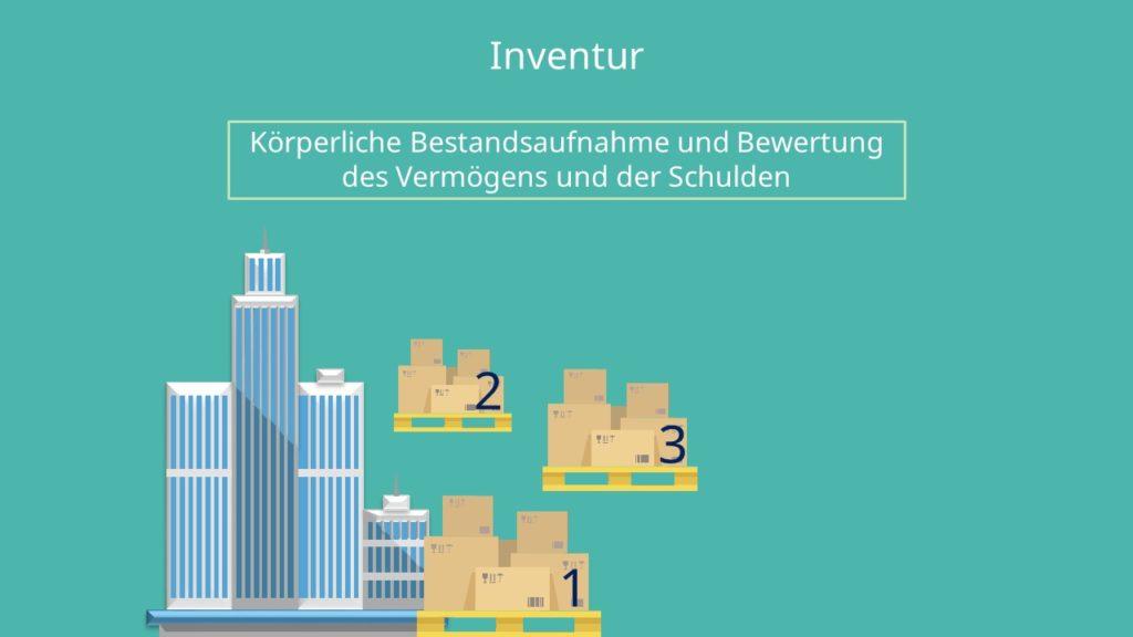 Inventur, Inventar, Inventur und Inventar, Inventurverfahren