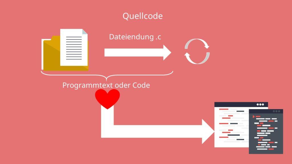 Quellcode, Quelltext
