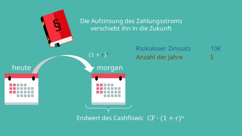Abzinsen, Aufzinsen, Abzinsung, Aufzinsung, Cashflow, Zahlungsströme, Barwert, Endwert