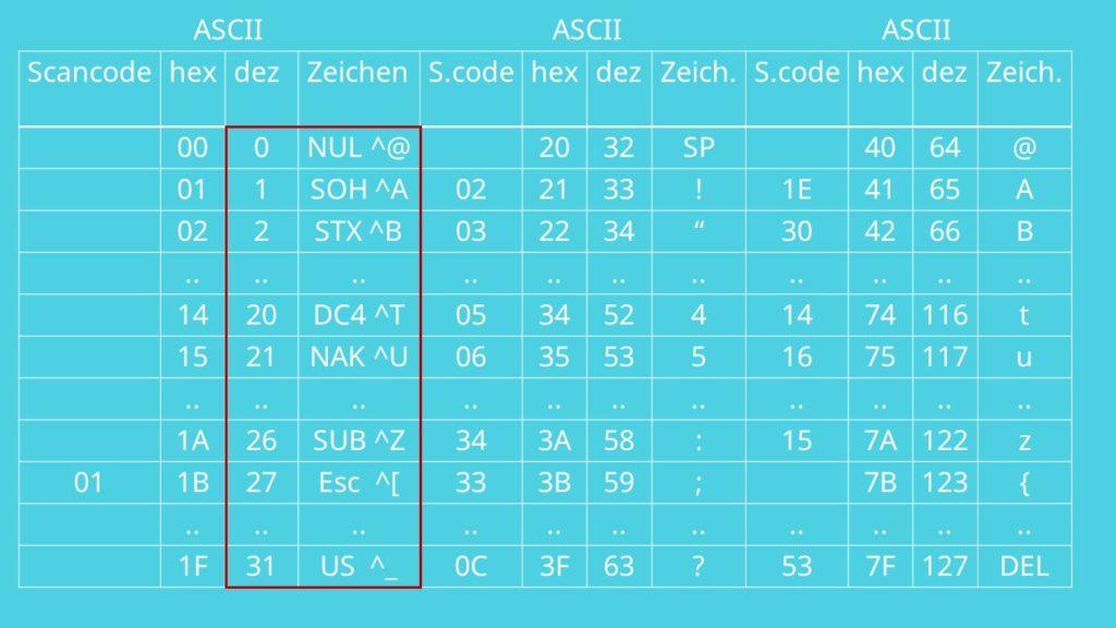 ASCII Code, ASCII, ASCII Tabelle, Zeichenkodierung