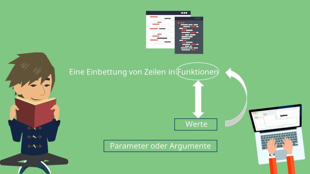 Algorithmus, Euklidischer Algorithmus, Modulo, C Programm, C programmieren