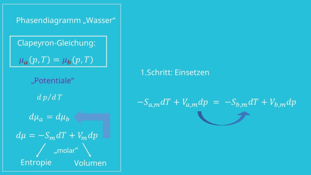 Clausius Gleichung, Clausius Clapeyron Gleichung, Phasendiagramm, Phasendiagramm Wasser, Entropie, Volumen, Thermodynamik