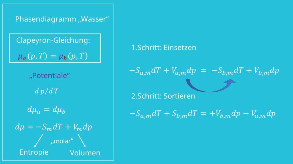 Phasendiagramm, Phasendiagramm Wasser, Entropie, Volumen, Clausius Clapeyron Gleichung, Potentiale, Thermodynamik