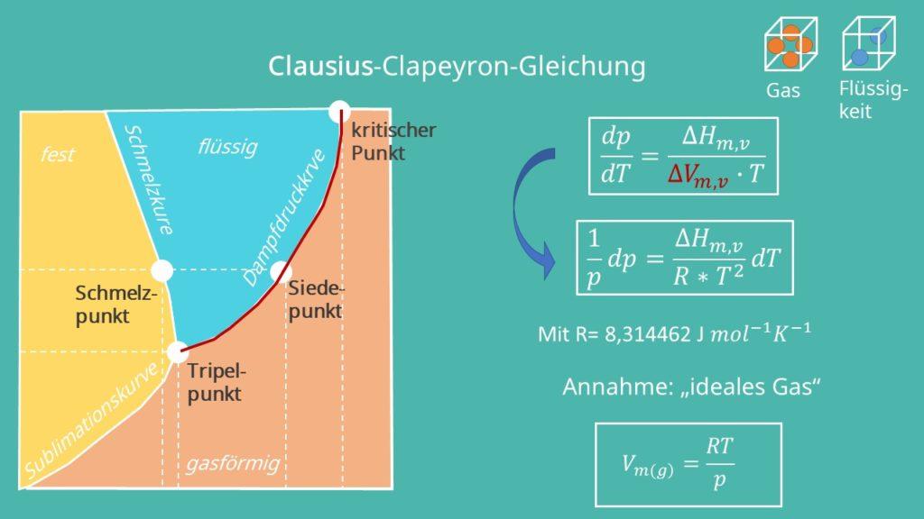 Clausius Clapeyron, Clausius Clapeyron Gleichung, Phasendiagramm, Phasendiagramm Wasser, Thermodynamik, Enthalpie, Entropie, ideales Gas, Volumen