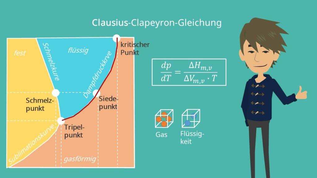 Clausius Clapeyron, Clausius Clapeyron Gleichung, Phasendiagramm, Phasendiagramm Wasser, Thermodynamik, Enthalpie, Entropie, Flüssigkeit, Gas