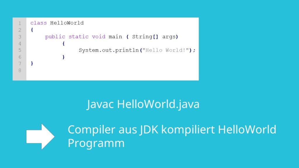 Java Programmieren