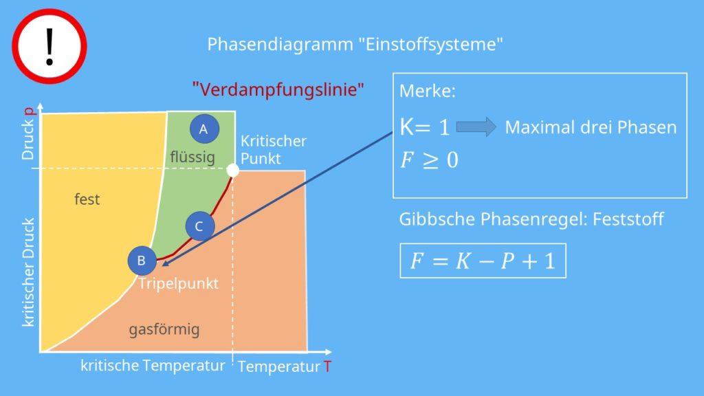 Gibbssche Phasenregel, Thermodynamik, Phasen, Komponenten, Freiheitsgrade, Phasendiagramm, Aggregatzustände