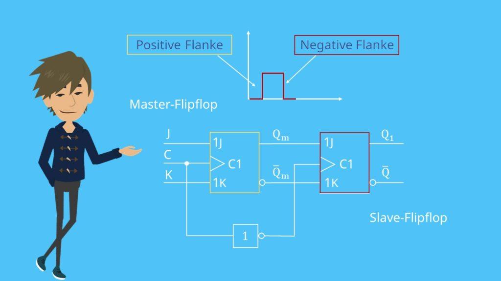 JK-Master-Slave Flipflop, JK-Flipflop