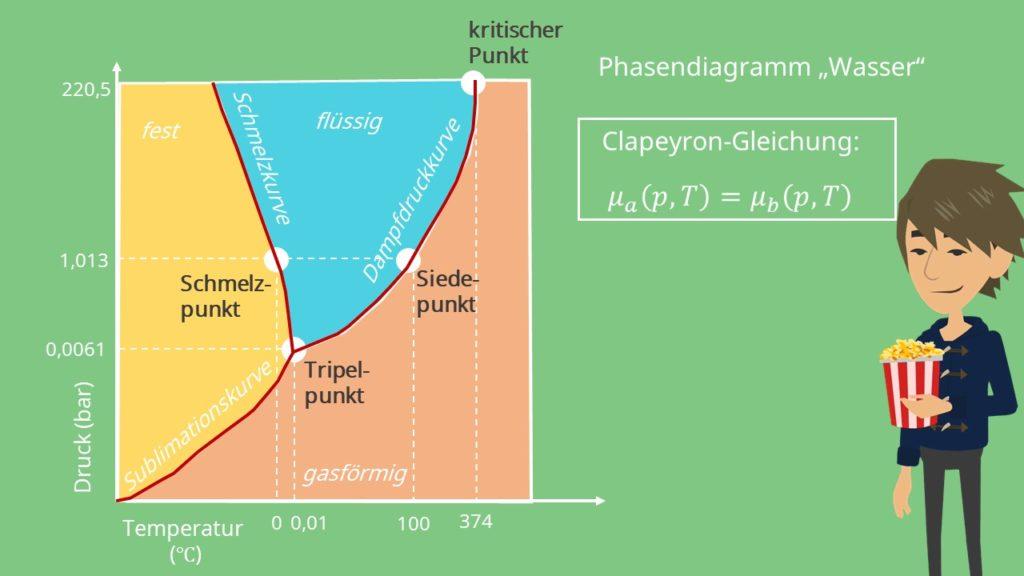 Clapeyron Gleichung, Clausius Clapeyron Gleichung, Phasendiagramm, Phasendiagramm Wasser, Druck, Temperatur, Thermodynamik