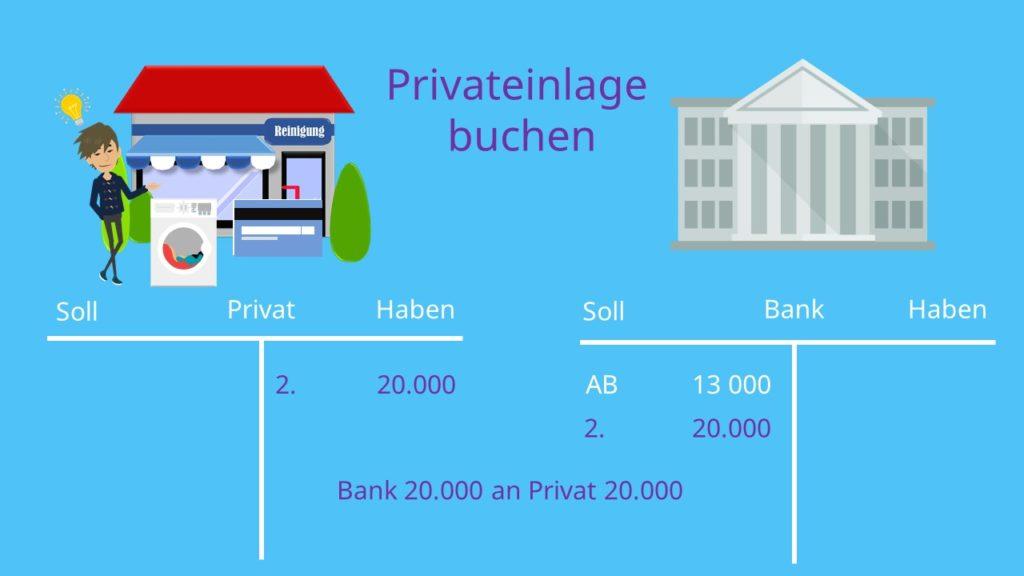 Privateinlage, Privateinlage buchen