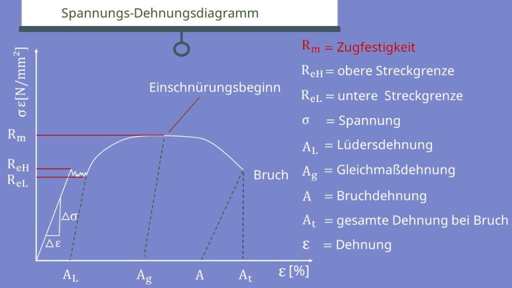Zugfestigkeit, Festigkeiten, Spannungs Dehnungsdiagramm, Spannung, Dehnung