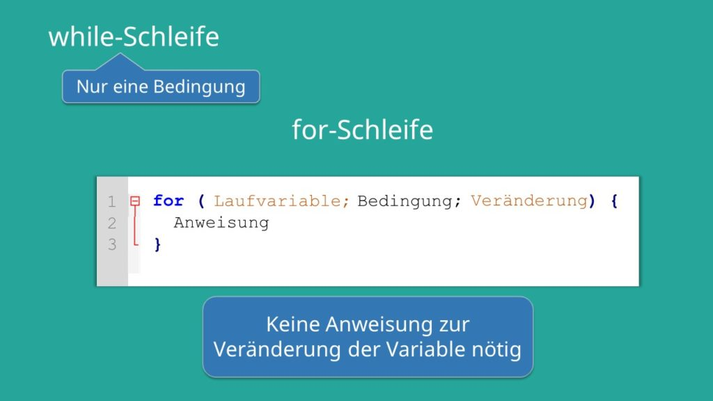 for-Schleife Java