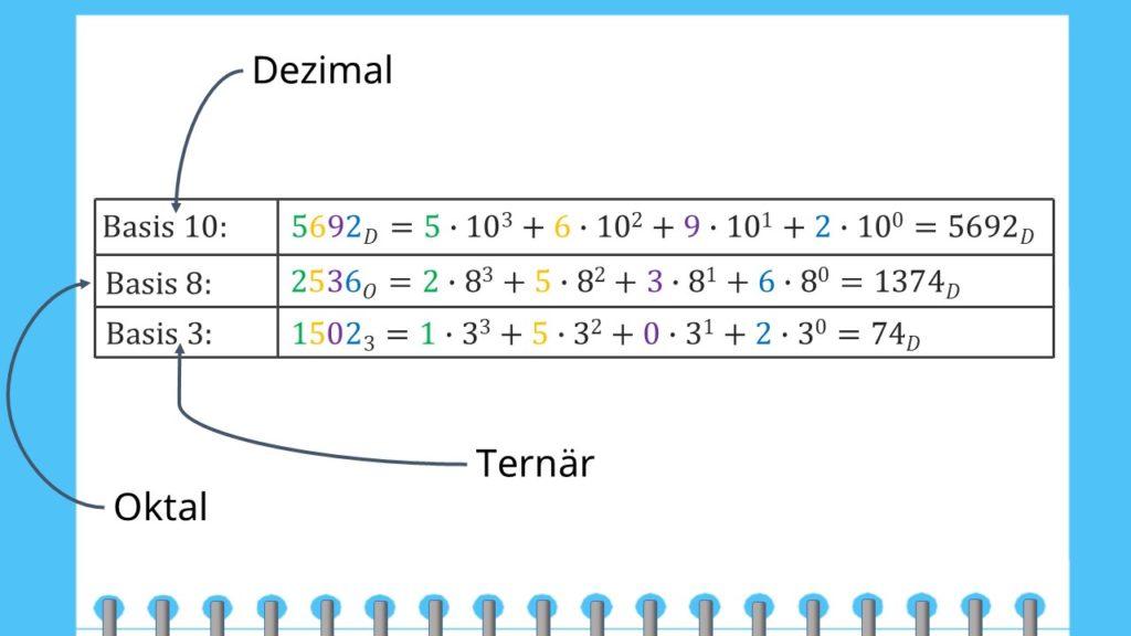 Umrechnung in das Dezimalsystem