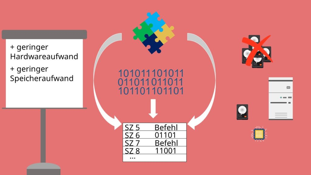 Vorteile der von-Neumann_Architektur