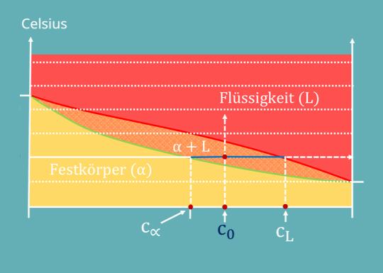 Phasendiagramm, Zustandsdiagramm, Kupfer, Nickel, Flüssig, Fest, Mischphase, Konzentration, relative Anteile, Temperatur, Thermodynamik