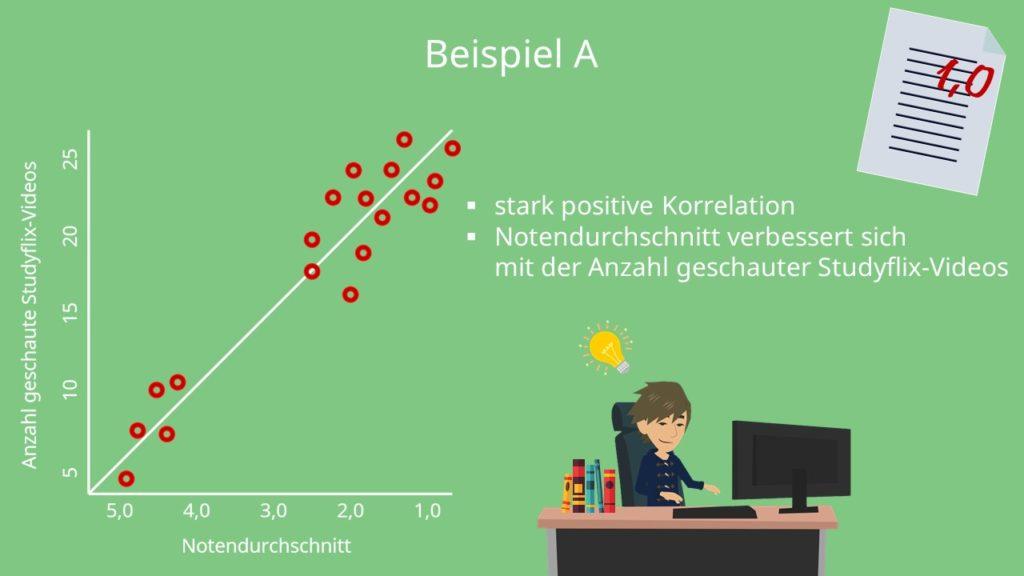 Pearson, Korrelation, Korrelationskoeffizient