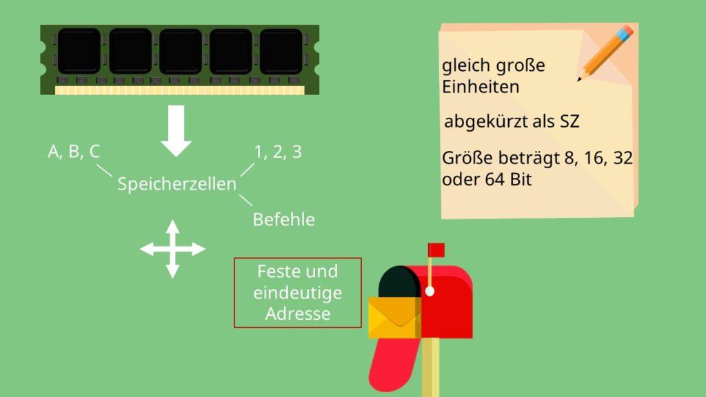 Von-Neumann-Rechner, Speicherwerk