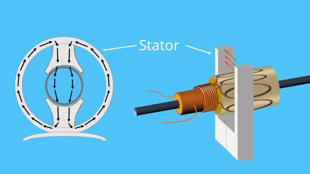 Stator Elektromotor Aufbau