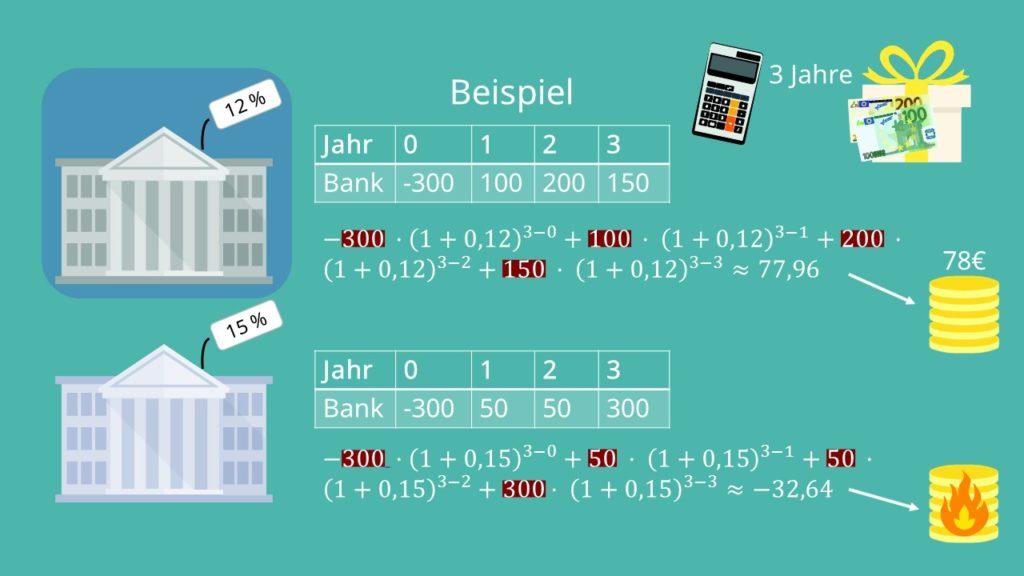 Endwertmethode Berechnung, berechnen