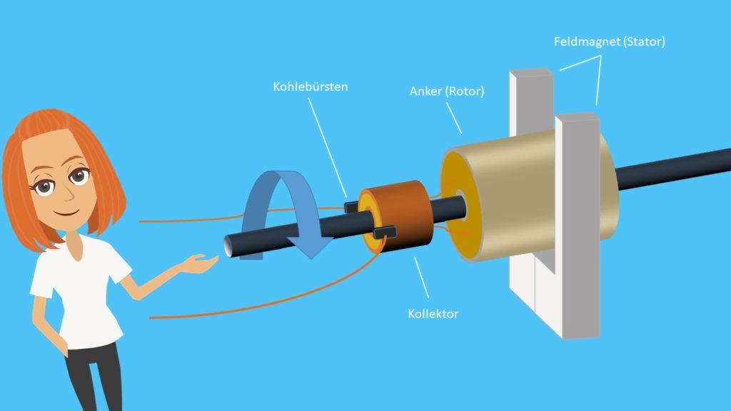 Gleichstrommotor Aufbau Kohlebürsten Kollektor Anker Rotor Feldmagnet Stator