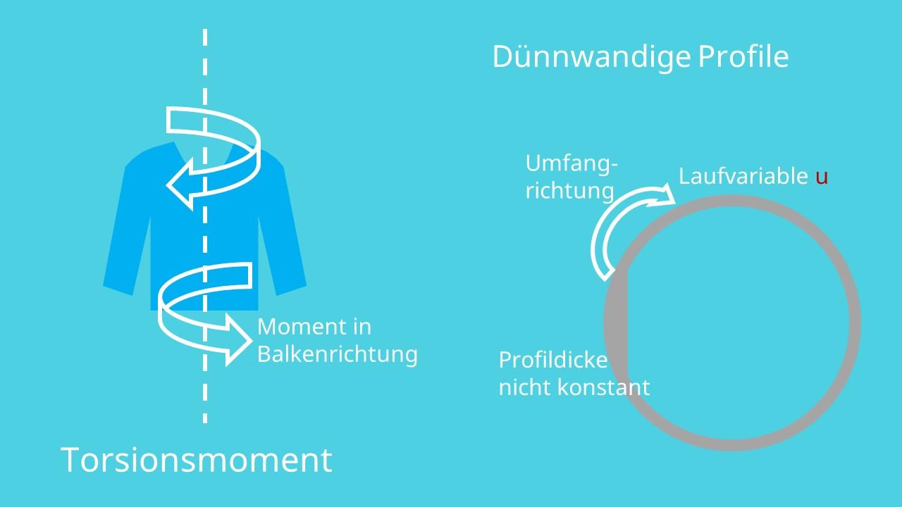 Torsionsmoment und dünnwandige Profile