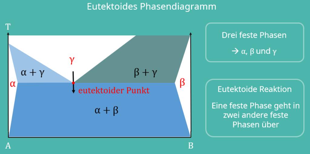 Eutektoid, Schmelzphase, feste Phasen, Bindungspartner, Zustandsdiagramm Werkstoffkunde, Phasendiagramm, thermodynamisches Gleichgewicht