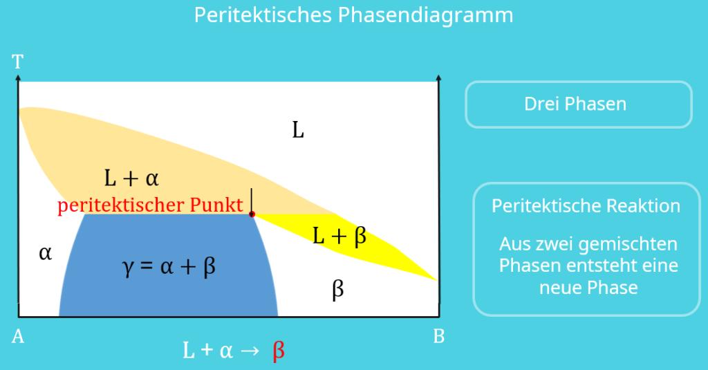 Phasendiagramm, Zustandsdiagramm Werkstoffkunde, Peritektisches Phasendiagramm, peritektischer Punkt, Schmelzphase, feste Phasen, Temperatur, Bindungspartner