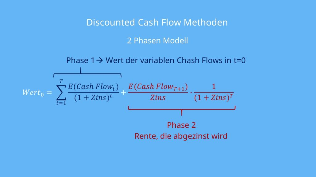 2 Phasen Modell  Discounted Cash Flow Methoden