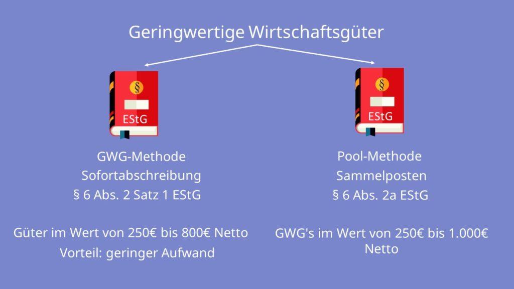 Geringwertige Wirtschaftsgüter (GWG)