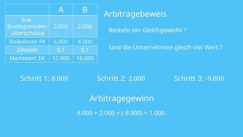 Arbitragegewinn
