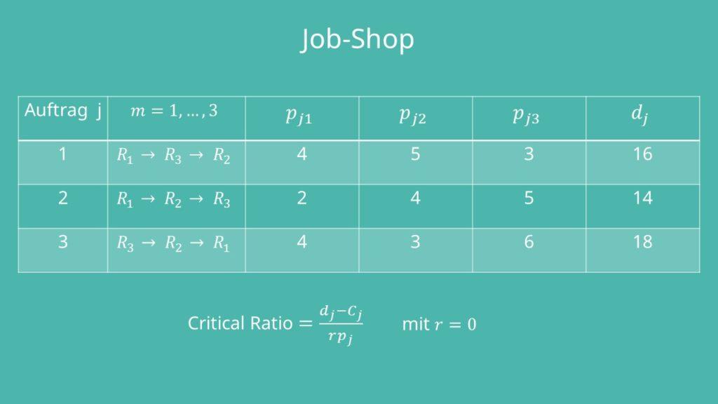 Auftragsreihenfolge Job-Shop
