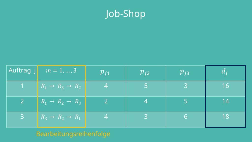 Bearbeitungsreihenfolge Gesamtdauer Job-Shop