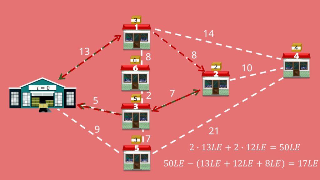 graphische Darstellung Berechnung der Streckenlänge