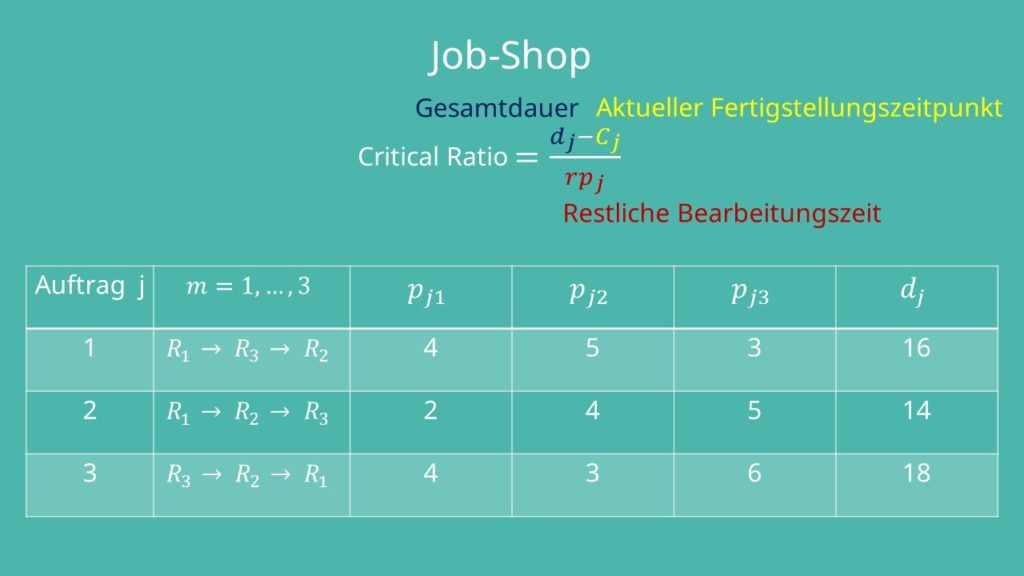 Berechnung Critical Ratio Job-Shop