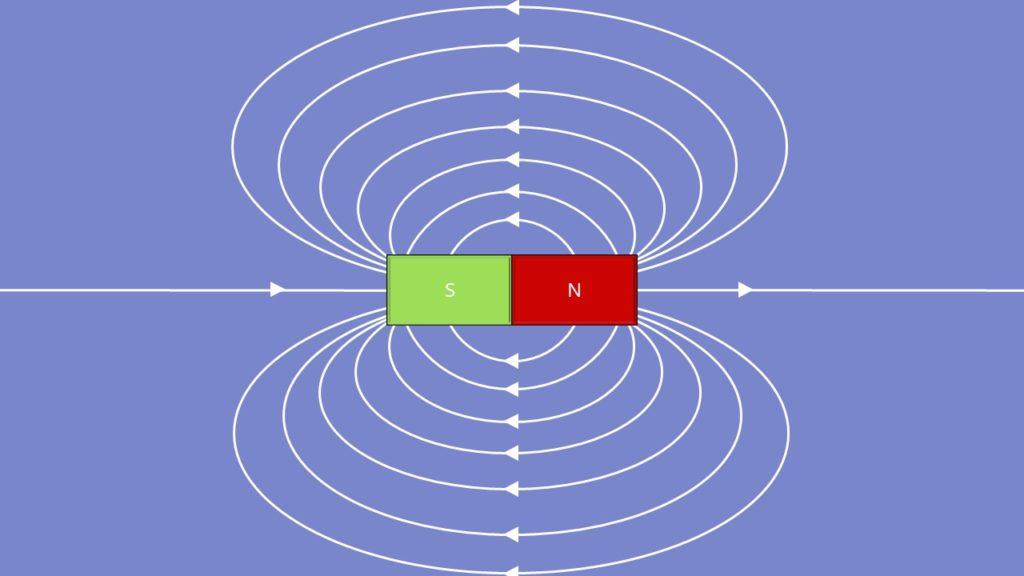 Magnetfeld, Feldlinien, magnetische Flussdichte, magnetische Feldstärke, magnetisches Feld, Ladungsträgertrennung, Permanentmagnet, Lorentzkraft