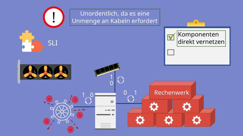 Von-Neumann-Rechner, Kommunikation