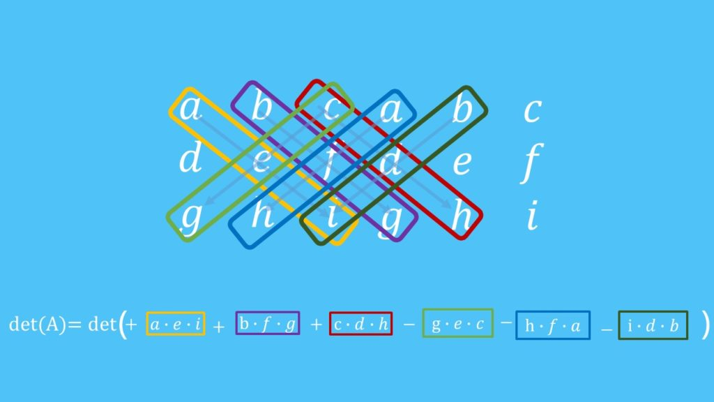 Cramersche Regel, Regel von Sarrus, Matrix, Determinante, Ergebnisvektor