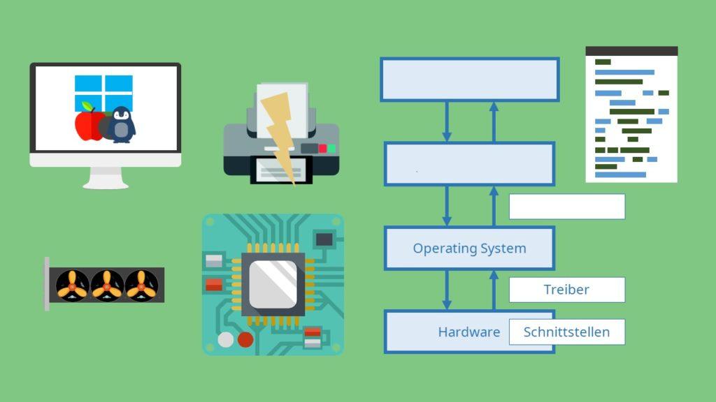 Hardware, Betriebssystem, Operating System, Schnittstellen