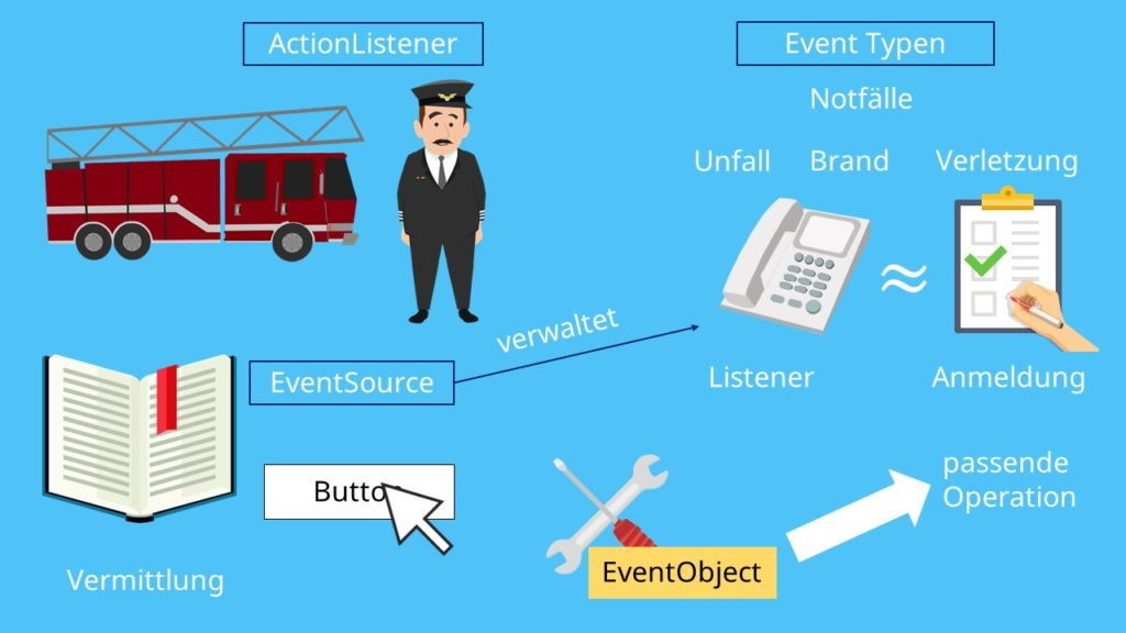 ActionListener, EventListener, Action Event, Key Event, Mouse Event
