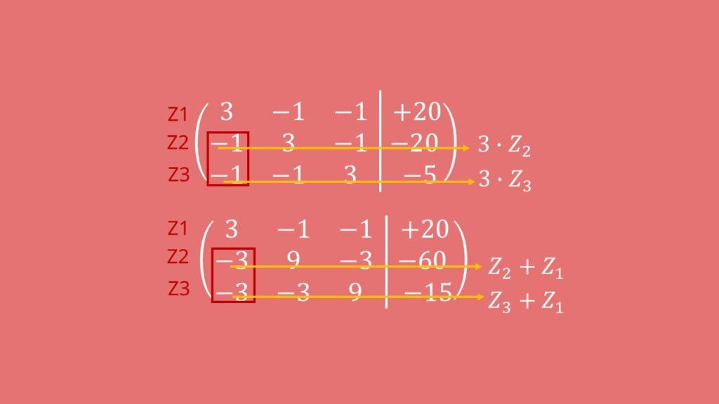 Gaußsches Eliminationsverfahren, Matrix, Zeilenumformung, lineares Gleichungssystem
