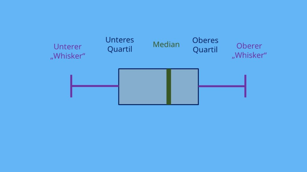 Boxplot  Whisker  Quartile  Median