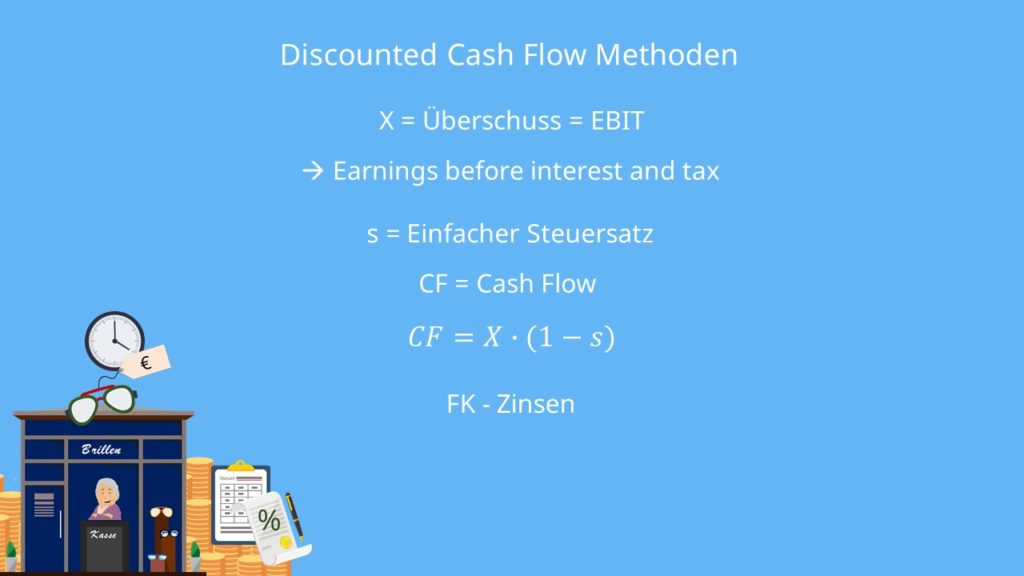 Definitionen  Discounted Cash Flow Methoden