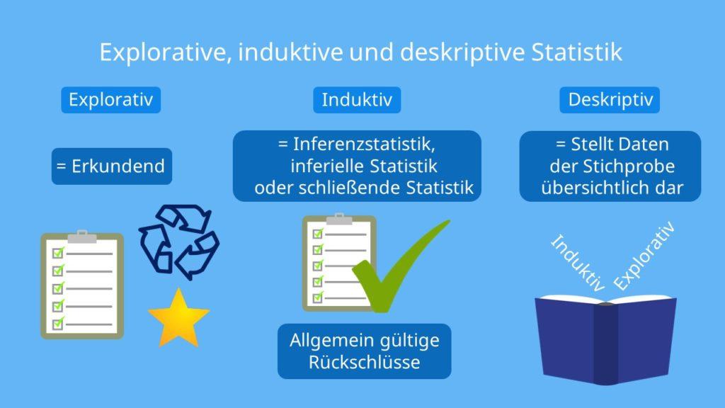 deskriptive Statistik, deskriptive induktive Statistik