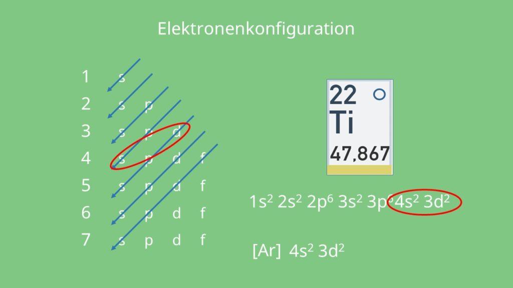 Schema Eletronenkonfiguration