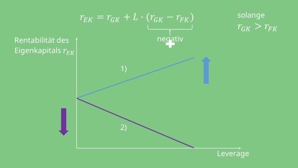 Graph Leverage Effekt