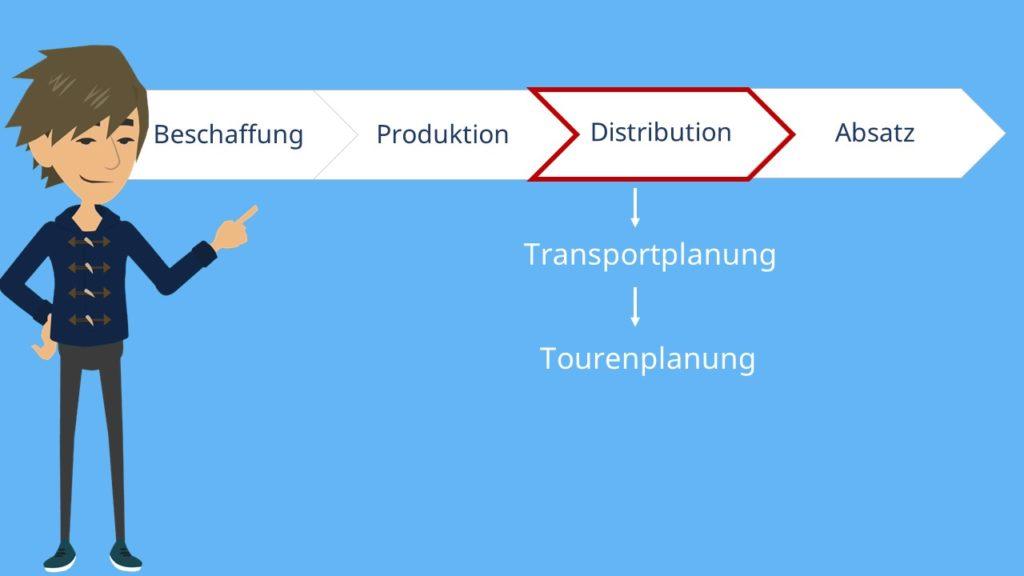 Grundgedanke Tourenplanung Logistik