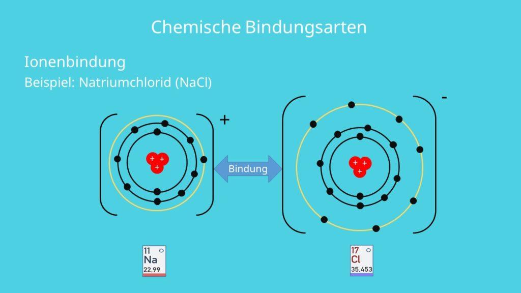 Ionenbindung, Natrium, Chlor, Valenzelektronen, Elektronennegativität