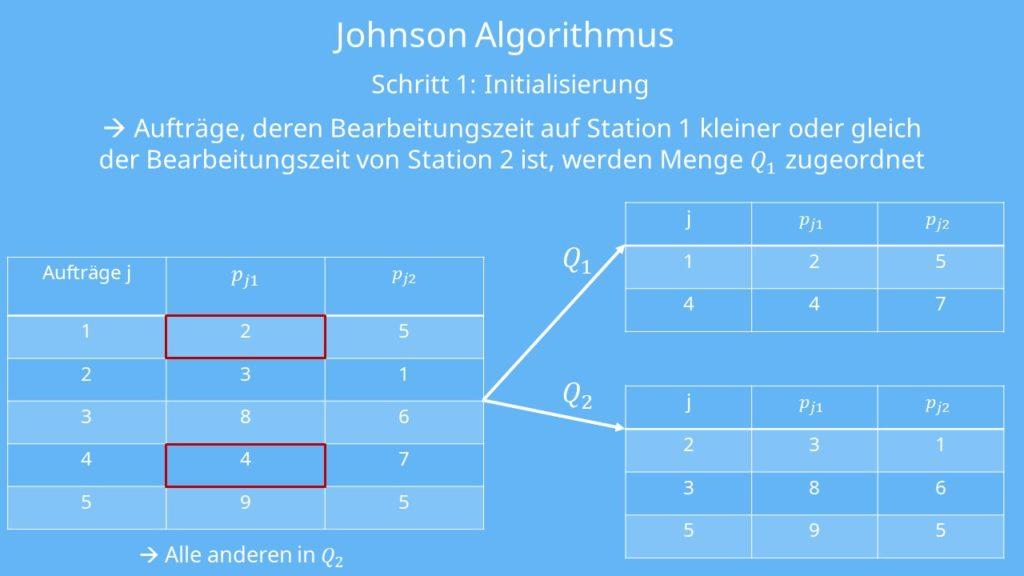 Schritt 1 des Johnson Algorithmus